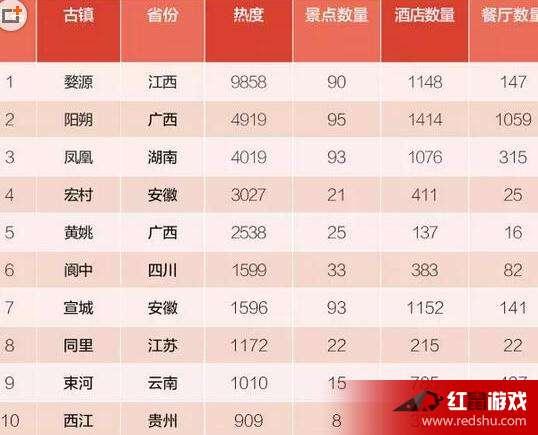 2017中国最受欢迎的古镇排名 2017最受欢迎十大古镇